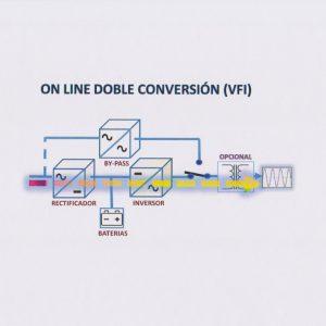 VFI (ON LINE)