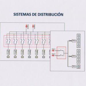 Sistemas de Distribución STS